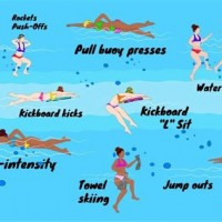 Best Swim Workouts For Fat Loss